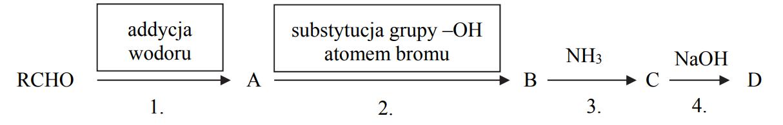 Addycja wodoru do aldehydów.