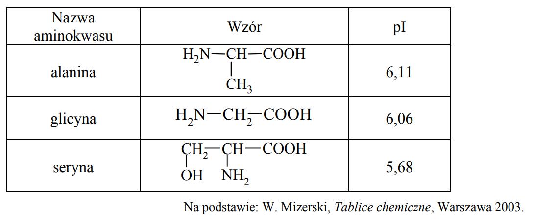 Punkt izoelektryczny aminokwasów białkowych.