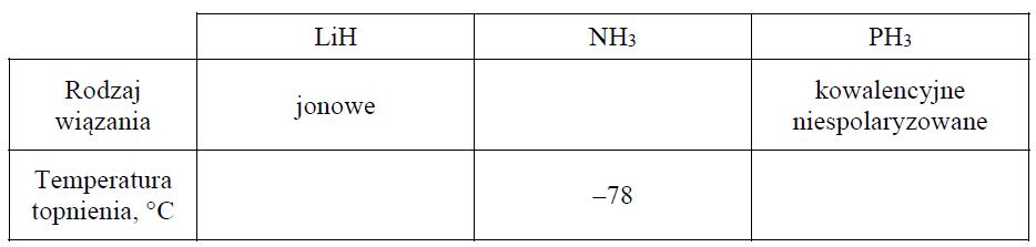 Temperatury topnienia amoniaku, wodorku litu i wodorku fosforu.