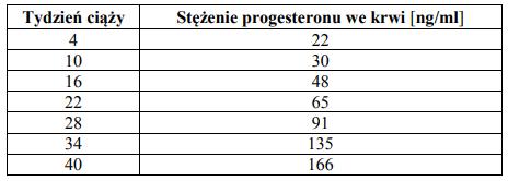 Stężenie progesteronu we krwi w czasie trwania ciąży.