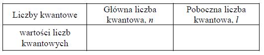Charakterystyka elektronów walencyjnych.