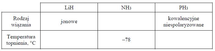 Wiązania występujące w cząsteczce amoniaku