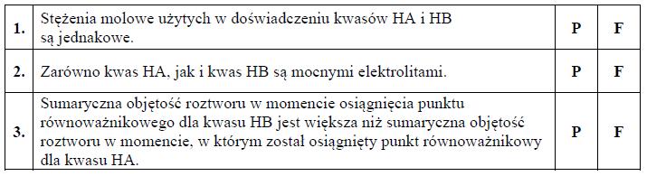 Wartość ph w punkcie równoważnikowym kwasów HA i HB