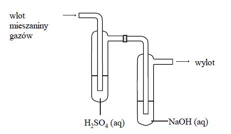 Mieszanina gazów: tlenku węgla(IV), amoniaku oraz metanu.