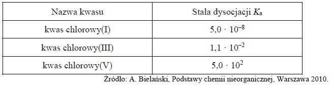 Wzór najsłabszej zasady w teorii Bronsteda powstałej z dysocjacji kwasów chlorowych.