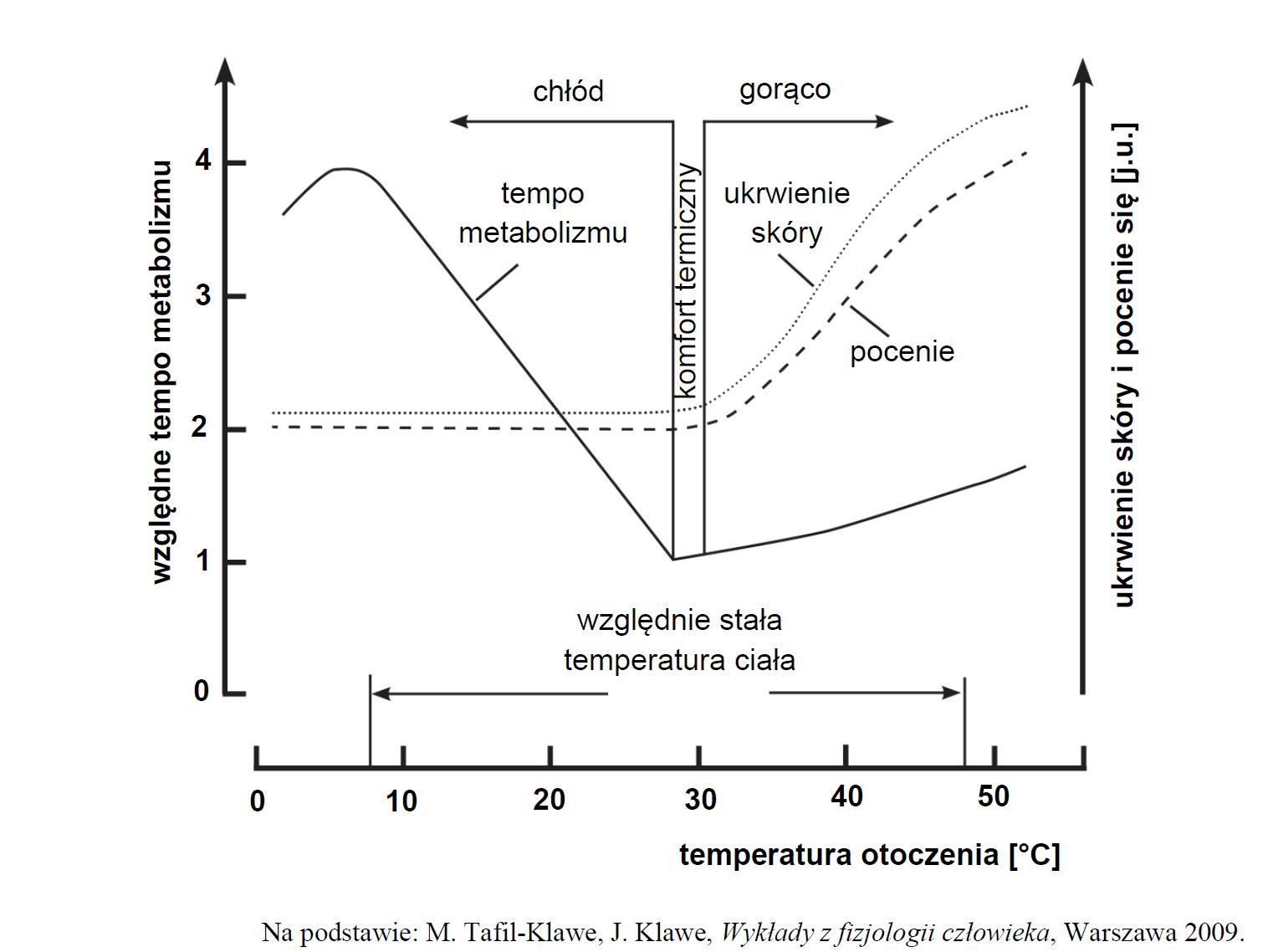 Wpływ temperatury na tempo metabolizmu.