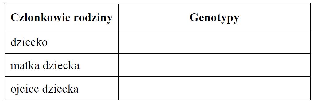 Uwarunkowania genetyczne nietolerancji laktozy. Podłoże nietolerancji laktozy.